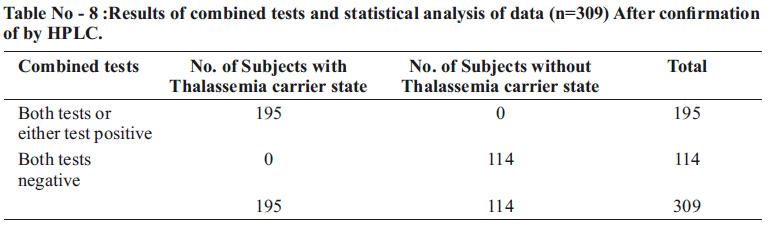 Pediatrics Association of India | V4N4 A2 P192-197 Extended