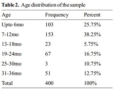 table 1frequency and percentage distribution of A survey of factors influencing employee engagement table of contents frequency count and percentage distribution of respondents on demographic.